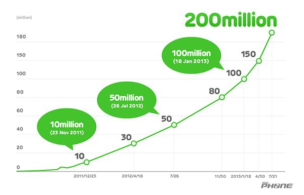 LINE_200million_en_revised