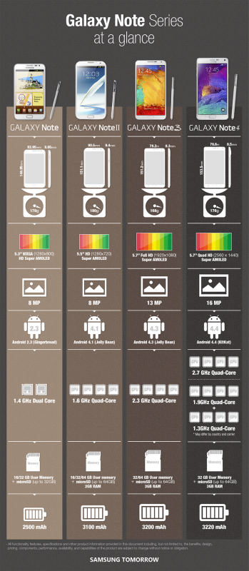 Samsung-Galaxy-Note-Series-Infographics