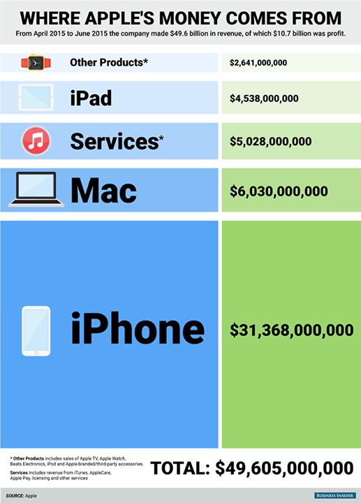 apple-revenue-q1-2015