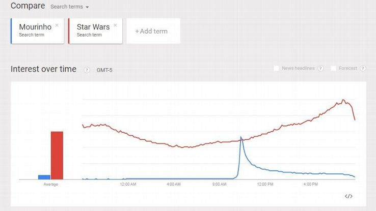 Google Trends Mourinho Star Wars