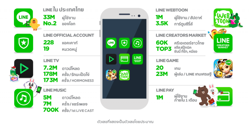 LINE 2015
