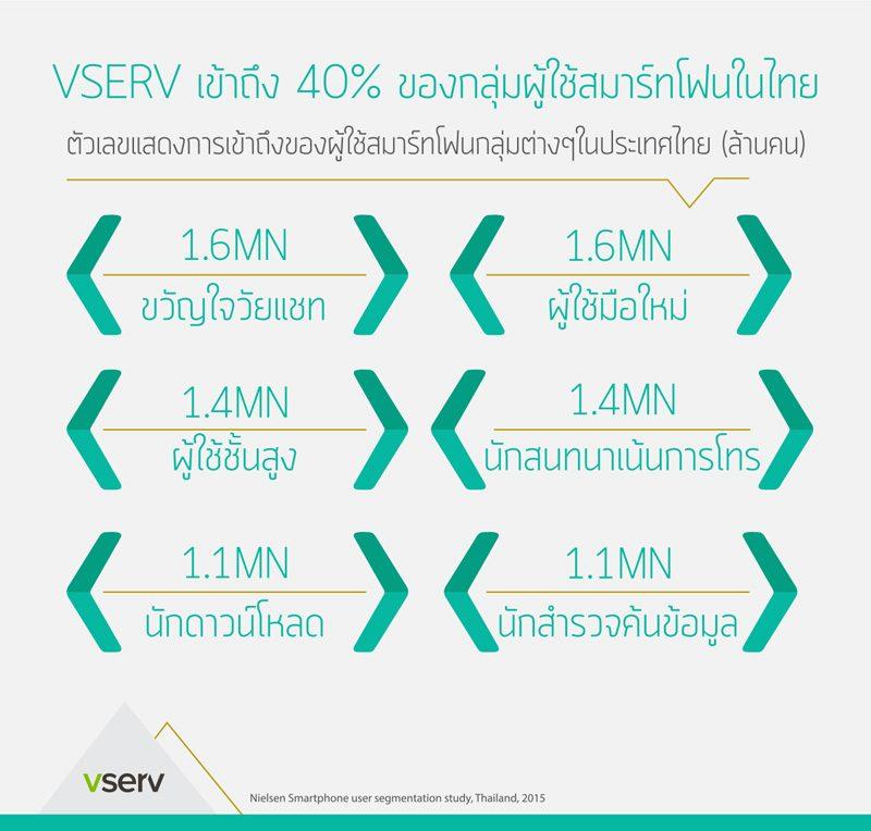 ผู้ใช้สมาร์ทโฟนในไทย
