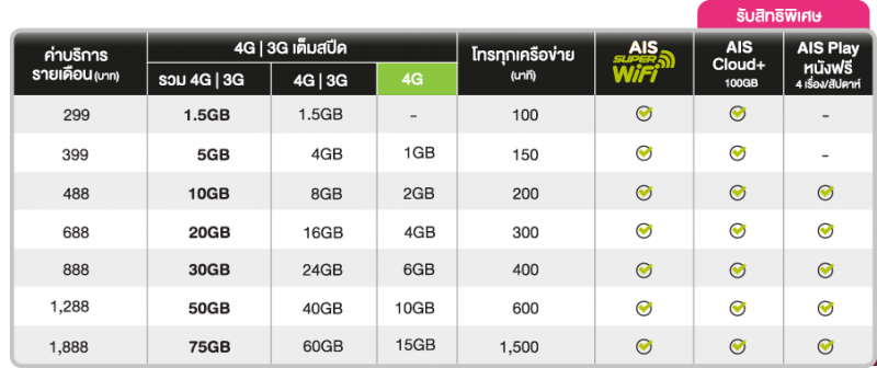 AIS 4G ADVANCED maxspeed