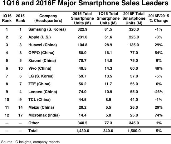 top12-smartphone-2016