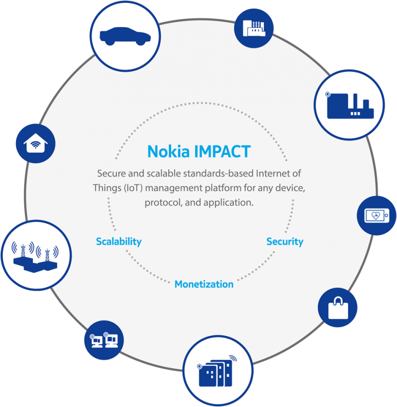 Nokia IMPACT Internet of Things