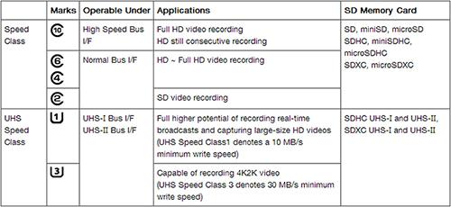 microSD chart