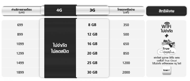 Truemove H 4G+ unlimited