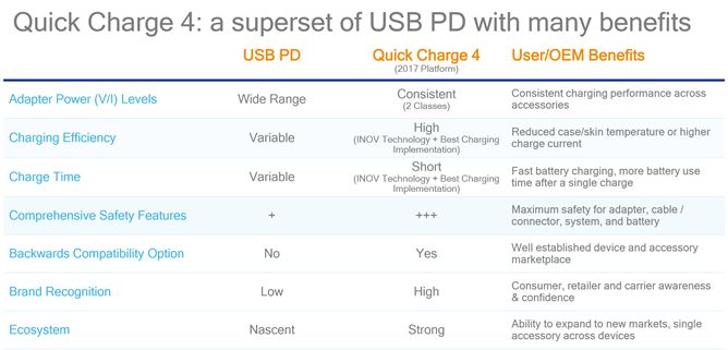 quick-charge-4-vs-usb-pd