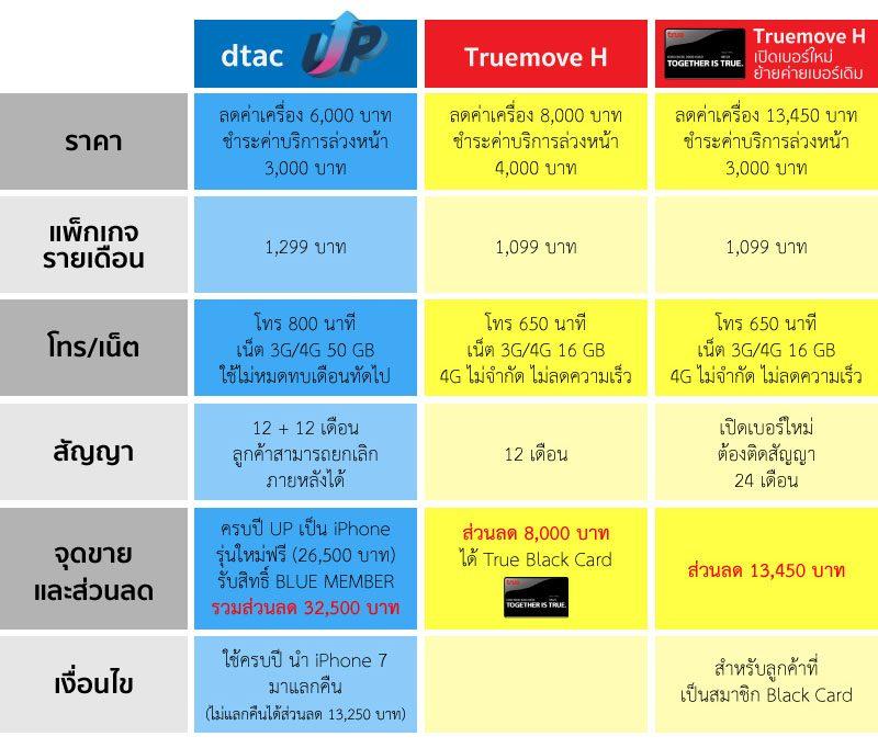 โปรโมชั่น iPhone 7 dtac / Truemove H