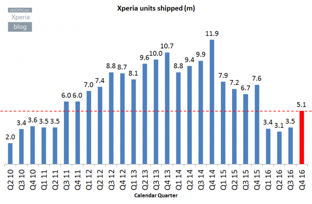 SONY Xperia Shipment Q4 2016