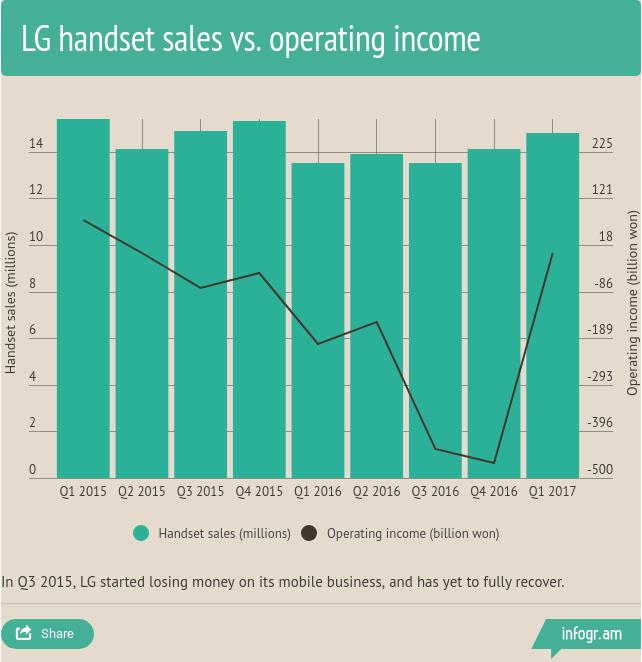 LG Mobile