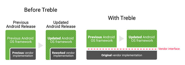 Project Treble (1)