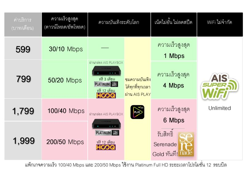 AIS Fibre Power 4