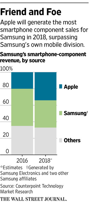 iPhone X Samsung Value