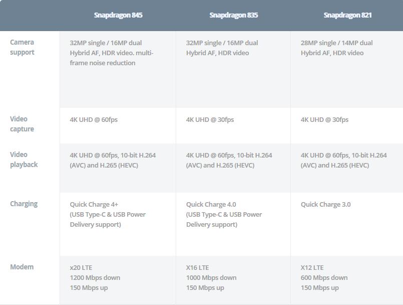 Qualcomm Snapdragon 845 Multimedia