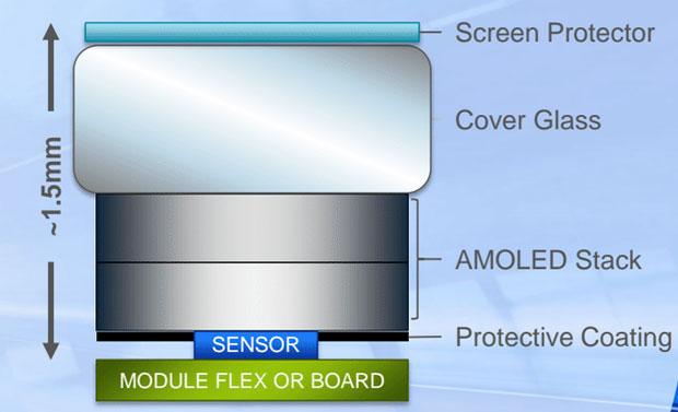 Synaptics In-Screen Fingerprint