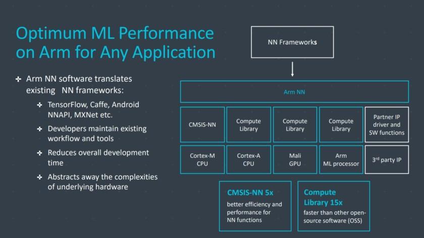 ARM Project Trillium (3)