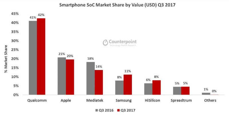 Marketshare_SoC_Chipset CPU smartphone