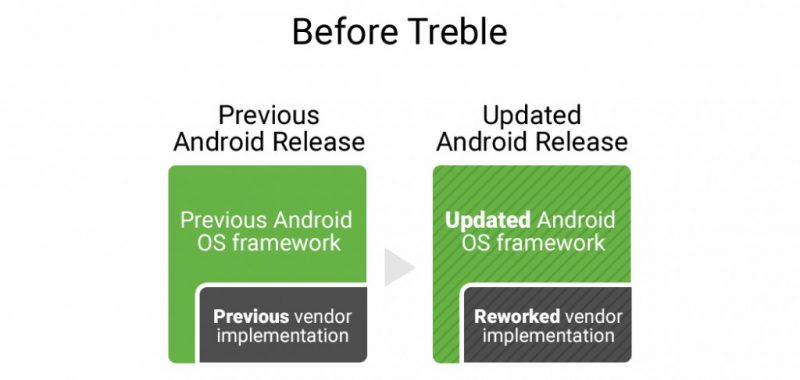 Project Treble Before Trble by Google