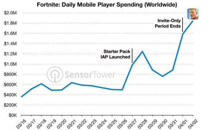 Fornite daily revenue