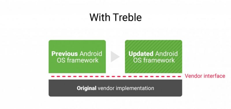Project Treble With Trble by Google