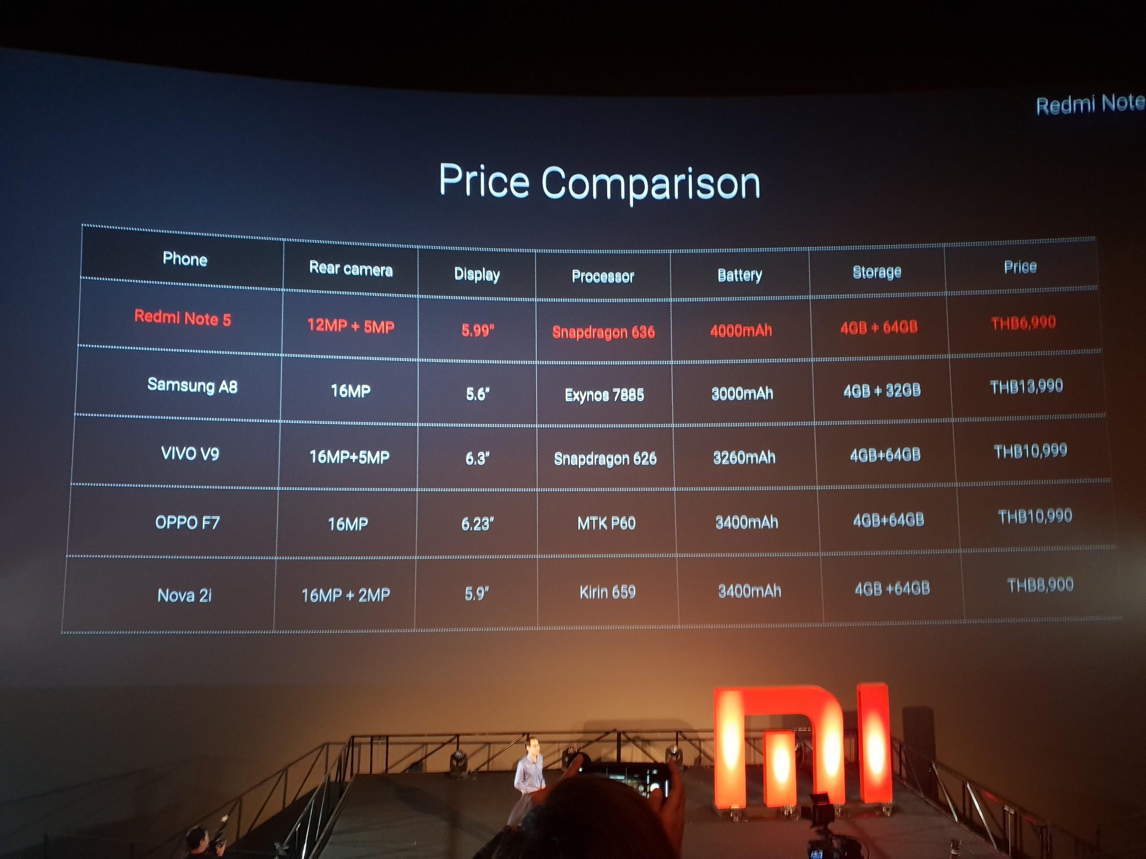 Xiaomi Redmi Note 5 Price Table