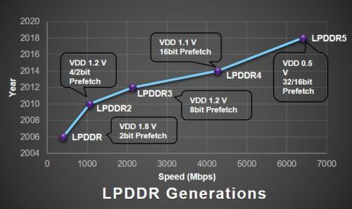 LPDDR5 evolution