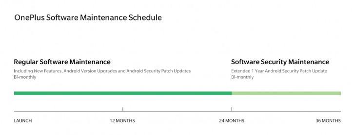 OnePlus Schedule Update plan