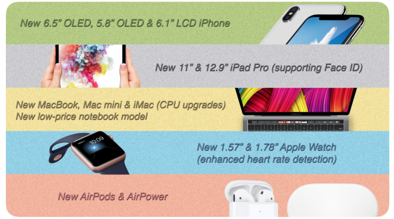 kuo report Apple Product 2018 leaks