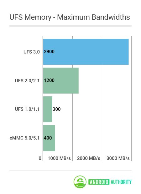 USF 3.0 Memory Speed