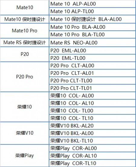 List Android Pie Testing of Huawei Honor