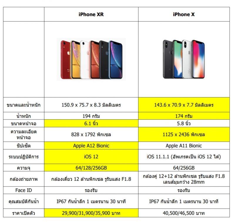 iPhone XR vs X