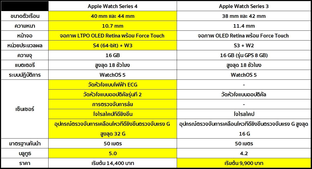 Apple Watch Series 4 vs Apple Watch Series 3