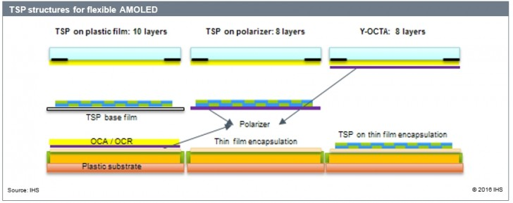 TSP Structure flexible OLED