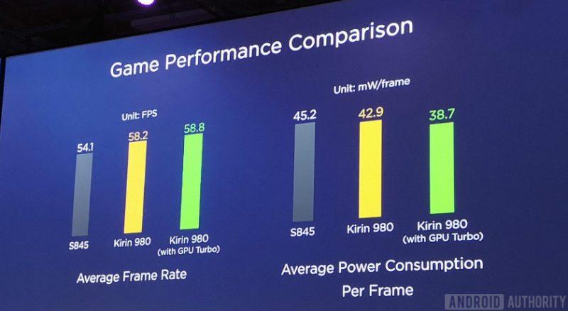 Kirin 980 vs Snapdragon 845 GPU Game Frame rate