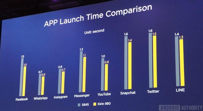 Kirin 980 vs Snapdragon 845 App