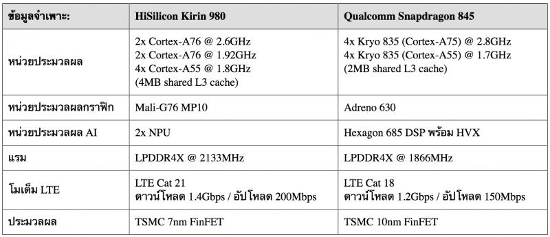ตารางเปรียบเทียบ Kirin 980 vs Snapdragon 845
