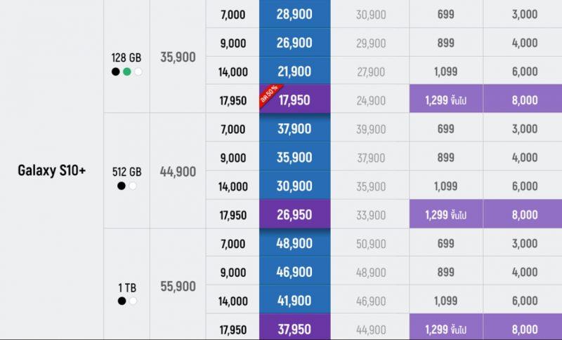 Samsung Galaxy S10 ราคา AIS