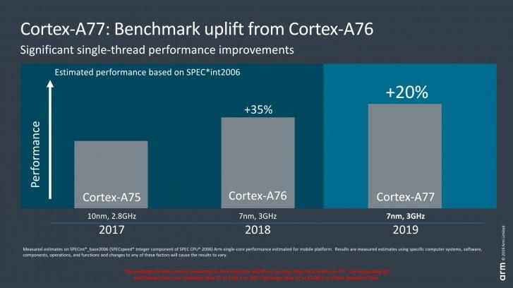 ARM Cortex-A77 Performance Update