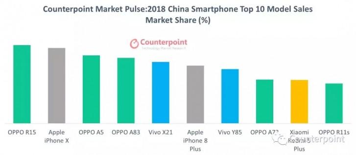 China Smartphone Market Share 2018