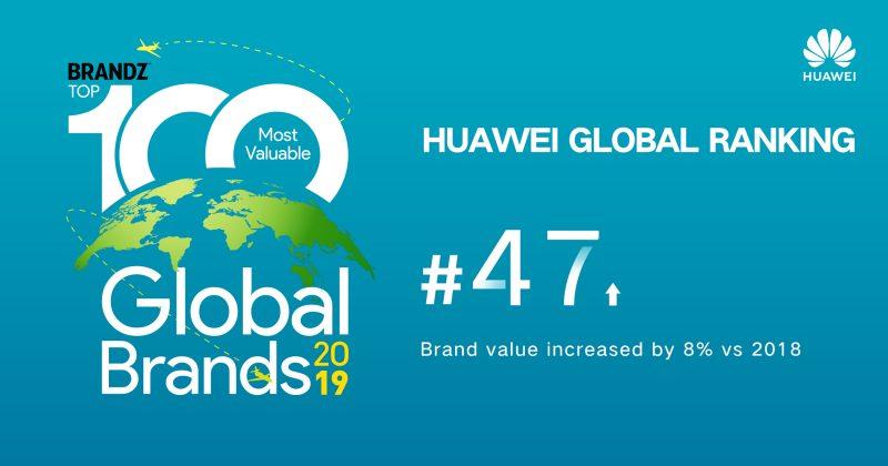 HUAWEI INCREASES ITS STANDING IN BRANDZ RANKINGS 47 of 100