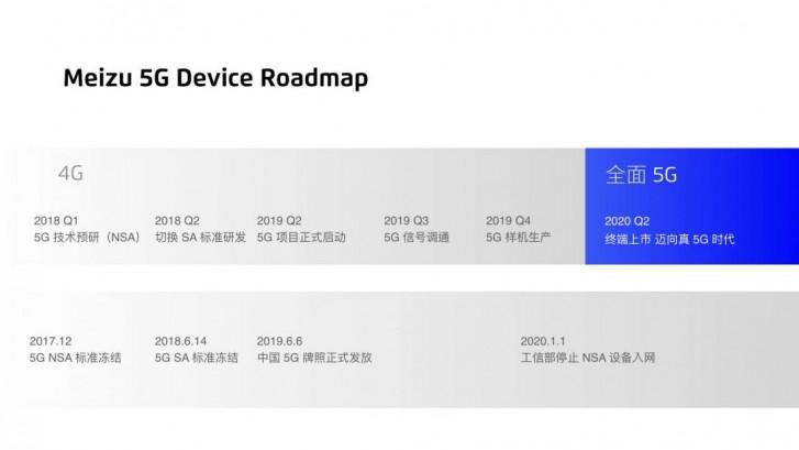 MEizu 5G 2020 roadmap