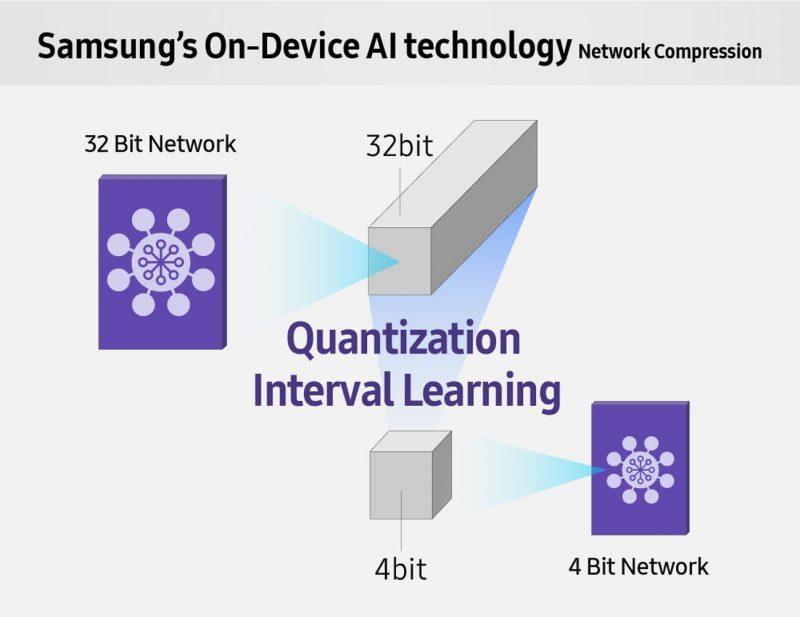 Samsung QIL (Quantization Interval Learning)