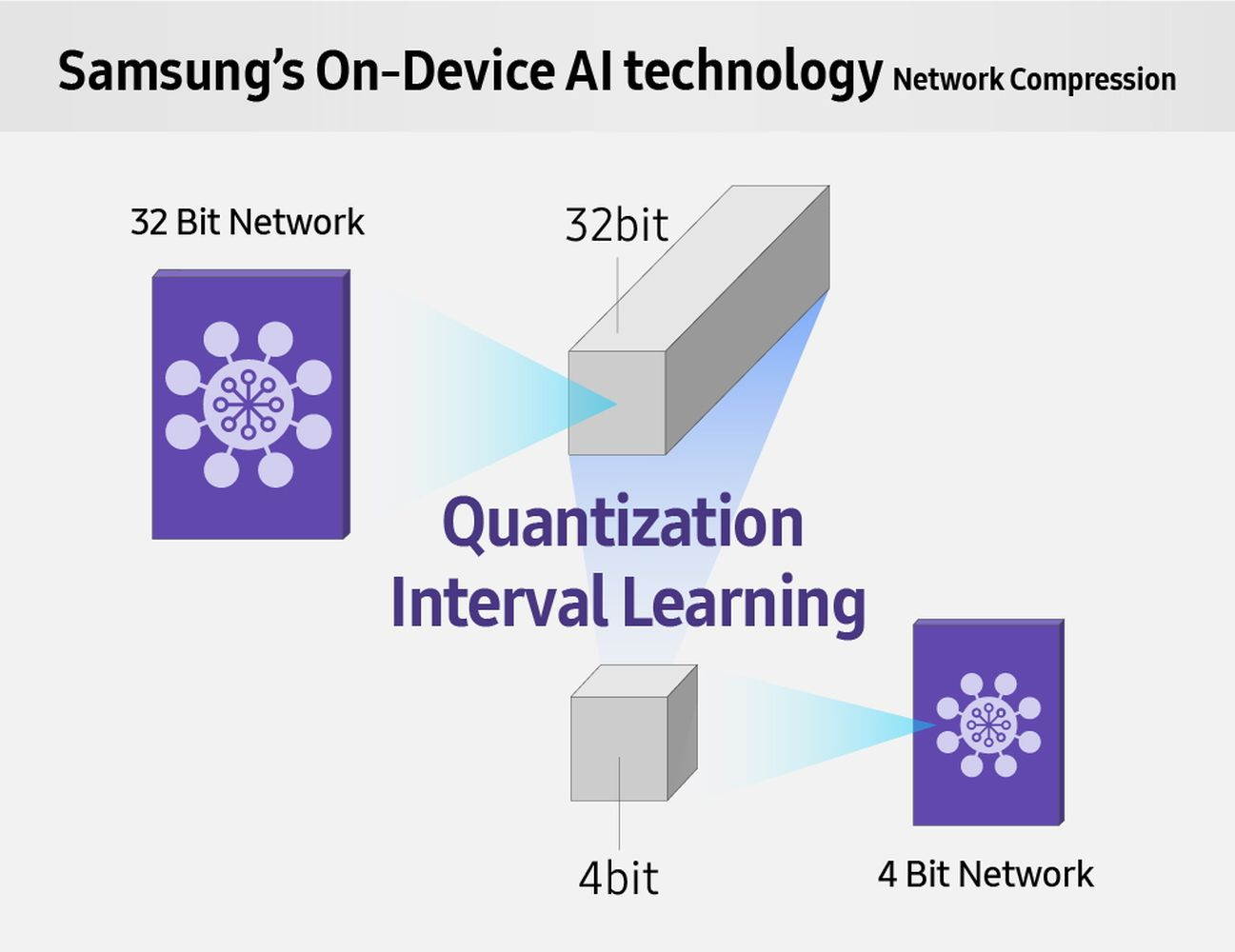 Samsung QIL (Quantization Interval Learning)