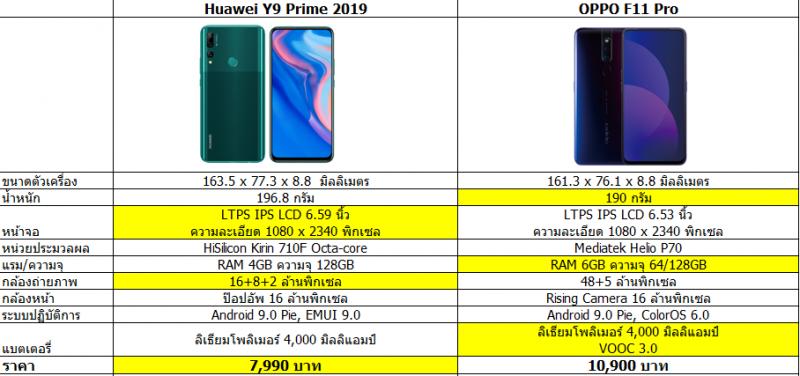 huawei y9 prime 2019 vs OPPO F11 Pro specs