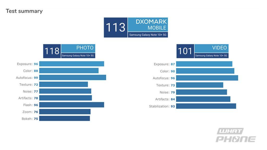 คะแนนกล้องหลัง Samsung Galaxy Note10+ จาก DxOMark