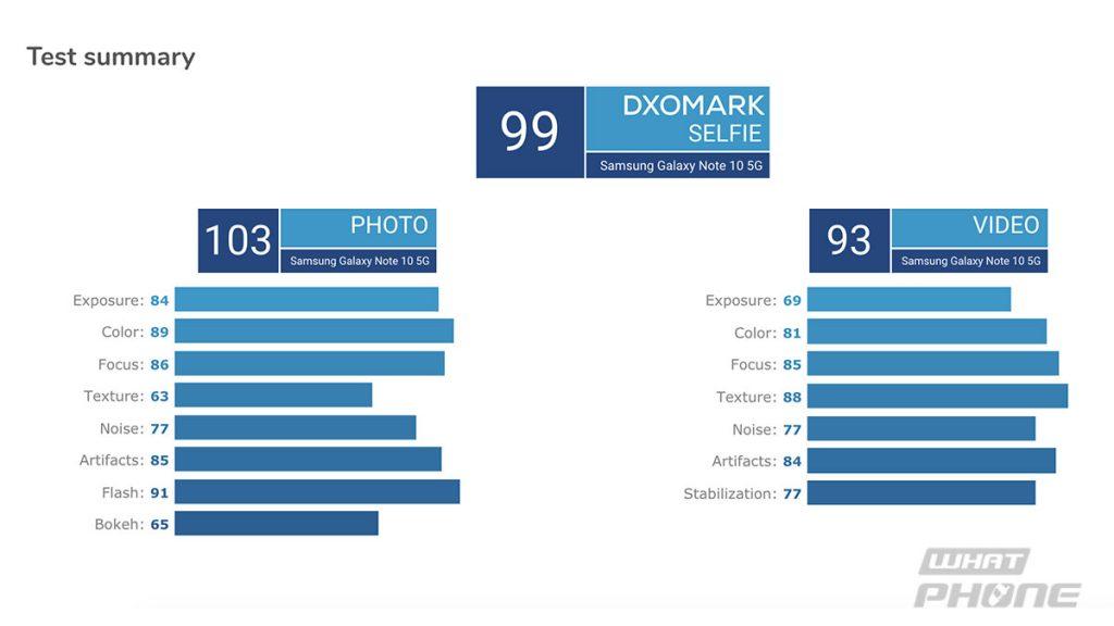 คะแนนกล้องหน้า Samsung Galaxy Note 10+ DXOMark