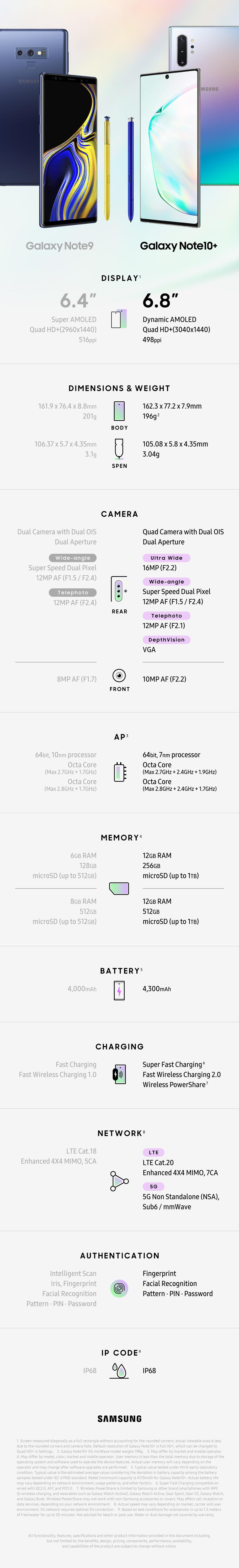 Infographic_Galaxy-Note10-Galaxy-Note9-Spec-Comparison