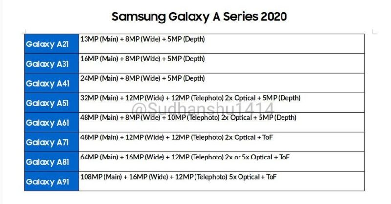 Samsung Galaxy A Series 2020 leaks