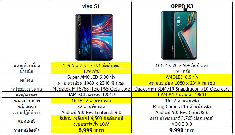 Specification OPPO K3 vs vivo V1 pix